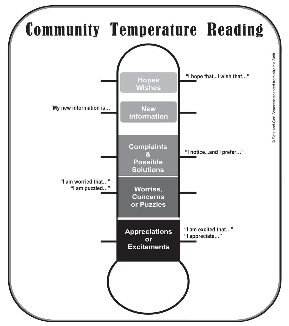 The Community Temperature Taker prepared by Pete and Geri Scazzero