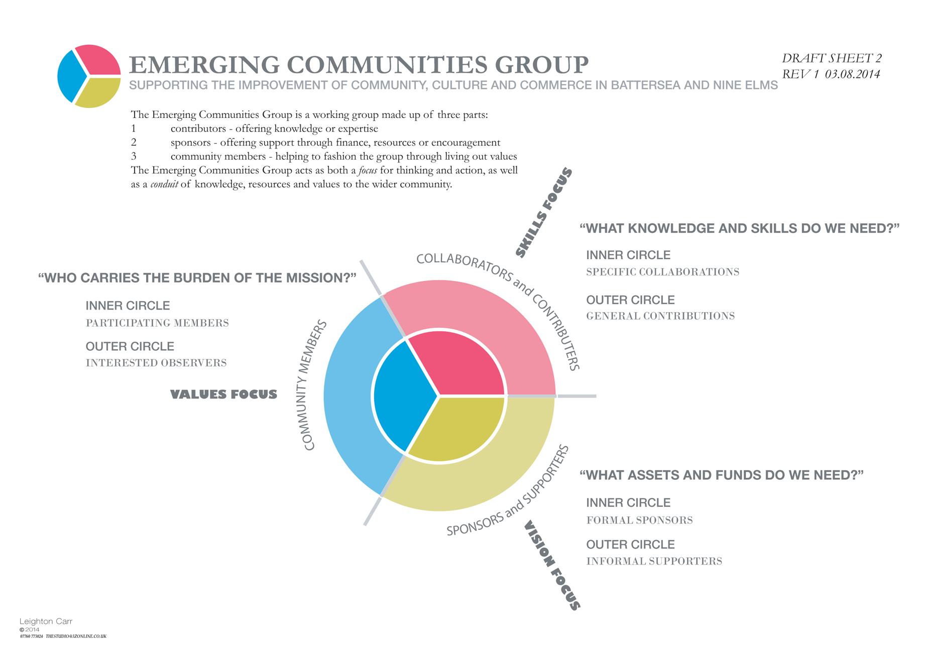 EMERGIN COMMUNITIES DIAGRAM.ai