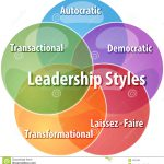 transformational transactional and autocratic leadership styles Generally speaking, great leaders use one of the more effective styles, such as the participative (democratic) leadership or transformational leadership styles however, to be effective, a leadership style must meet the conditions, needs, and goals of the organization.