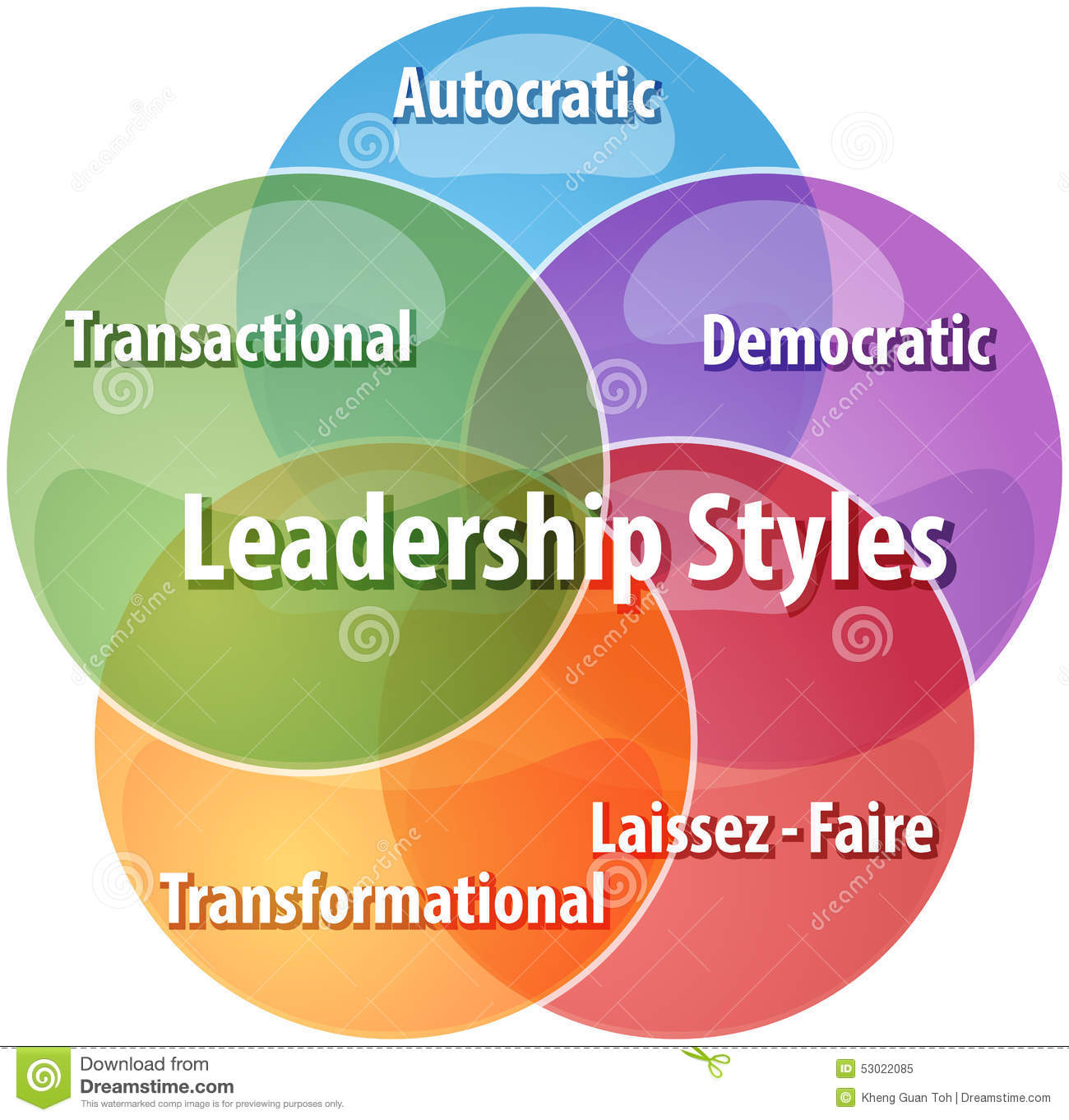 leadership styles of team leaders What makes a great leader these ted talks — from soldiers and psychologists, athletes and entrepreneurs — share hard-won wisdom on leadership.